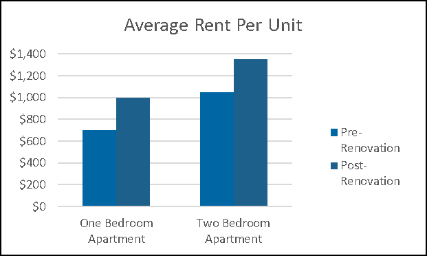 Chart outlining improved rent costs of Worthington Gardens property